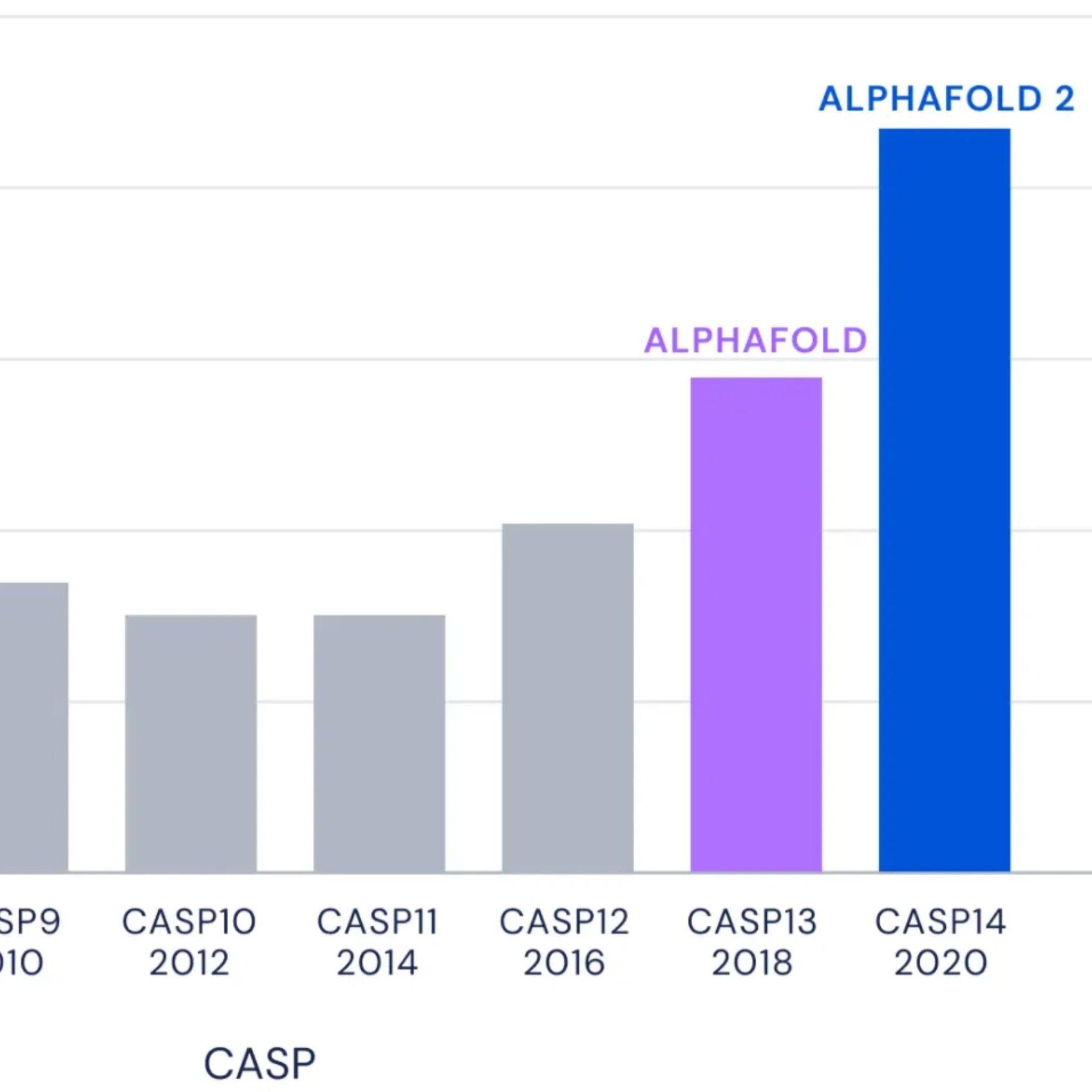AlphaFold! Protein Folding, Beyond the Hype